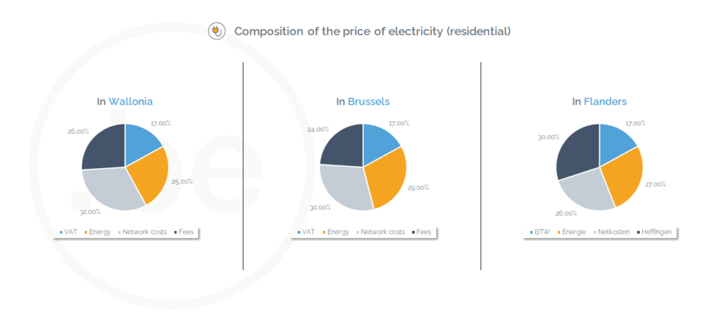 Composition of the price of electricity in Wallonia, Brussels and Flanders (February 2021) - Source of the data: CREG