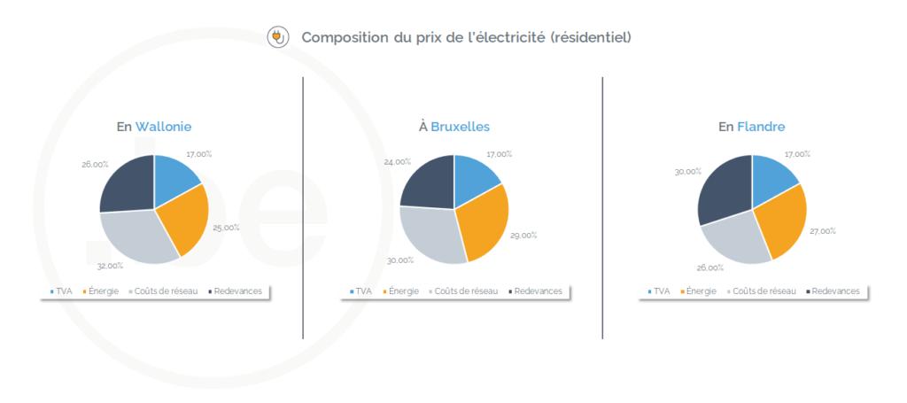 Composition du prix de l'électricité en Wallonie, à Bruxelles et en Flandre (février 2021) - Source des données : CREG