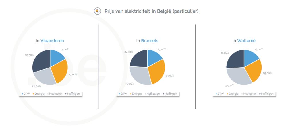 Prijs van elektriciteit in Vlaanderen, Brussels en Wallonië (februari 2021) - Bron: CREG