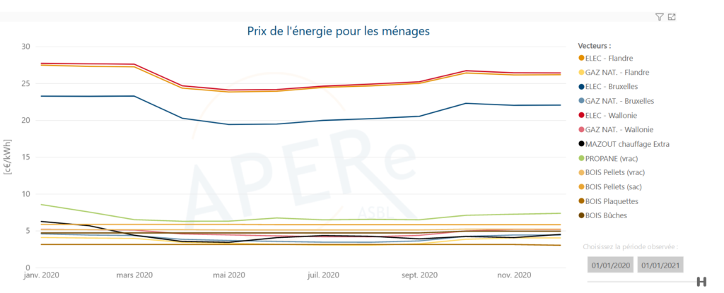 Changes in energy prices between January 2020 and January 2021 for an average Belgian household - Source: LAPERe