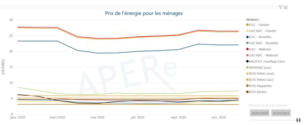 Évolution prix de l'énergie entre janvier 2020 et janvier 2021 pour un ménage belge moyen - Source : LAPERe