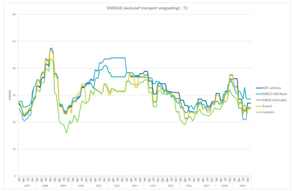 """Evolutie van de tarieven wat betreft energieaandeel, in € per MWh voor huishoudens*. Bron: """"Studie over de componenten van de elektriciteits- en aardgasprijzen"""", CREG."""