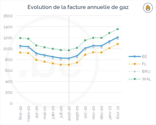 Evolution de la facture annuelle de gaz en Belgique entre février 2020 et février 2021