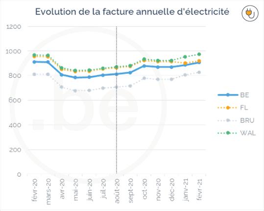 Evolution de la facture annuelle d'électricité en Belgique entre février 2020 et février 2021