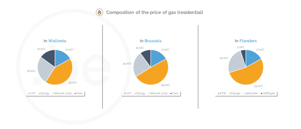 Components of a gas bill  in Wallonia, Brussels and Flanders (February 2021) - Source of the data : CREG